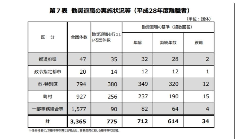 総務省の退職勧告の統計写真